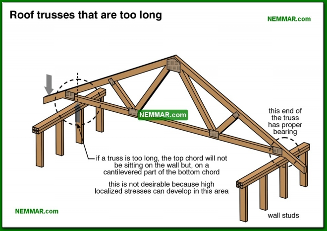 0457-co Roof trusses that are too long - Trusses - Roof Framing - Structure