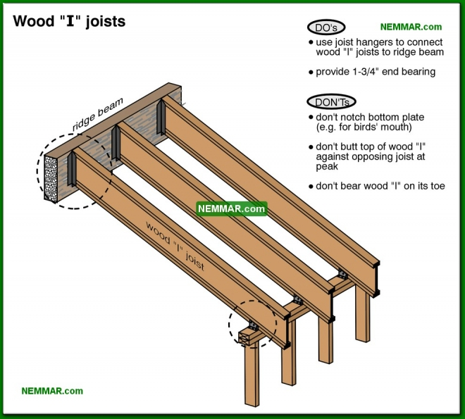 0458-co Wood I joists - Wood I Joists - Roof Framing - Structure