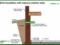 0212-co Brick foundation with masonry exterior walls - Description - Footings and Foundations - Structure