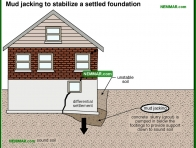 0228-co Mud jacking to stabilize a settled foundation - Problems - Footings and Foundations - Structure