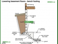 0233-co Lowering basement floors - bench footing - Problems - Footings and Foundations - Structure