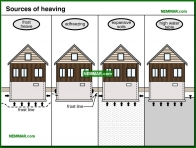 0239-co Sources of heaving - Problems - Footings and Foundations - Structure
