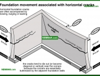 0247-co Foundation movement associated with horizontal cracks - Problems - Footings and Foundations - Structure