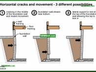 0249-co Horizontal cracks and movement - 3 different possibilities - Problems - Footings and Foundations - Structure