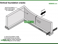 0253-co Vertical foundation cracks - Problems - Footings and Foundations - Structure