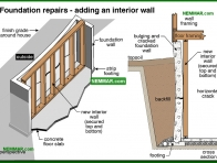0263-co Foundation repairs - adding an interior wall - Problems - Footings and Foundations - Structure