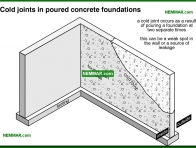 0271-co Cold joints in poured concrete foundations - Problems - Footings and Foundations - Structure