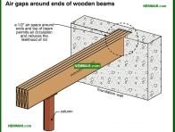 0278-co Air gaps around ends of wooden beams - Introduction - Floors - Structure