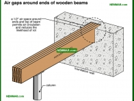 0302-co Air gaps around ends of wooden beams - Beams - Floors - Structure