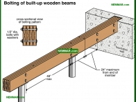 0306-co Bolting of built up wooden beams - Beams - Floors - Structure