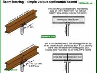 0307-co Beam bearing - simple versus continuous beams - Beams - Floors - Structure