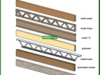 0314-co Different types of floor joists - Joists - Floors - Structure
