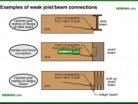0324-co Examples of weak joist beam connections - Joists - Floors - Structure