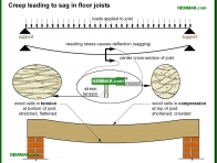 0347-co Creed leading to sag in floor joists - Old Homes - Floors - Structure