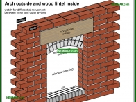 0360-co Arch outside and wood lintel inside - Solid Masonry Walls - Wall Systems - Structure
