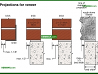 0376-co Projections for veneer - Solid Masonry Walls - Wall Systems - Structure