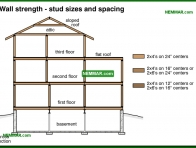 0384-co Wall strength - stud sizes and spaces - Wood Frame Walls - Wall Systems - Structure