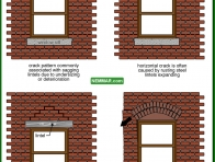 0419-co Lintel related wall cracks - Arches and Lintels - Wall Systems - Structure