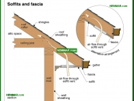 0439-co Soffits - Rafters and Roof Joists and Ceiling Joists - Roof Framing - Structure