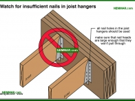 0444-co Watch for insufficient nails in joist hangers - Rafters and Roof Joists and Ceiling Joists - Roof Framing - Structure