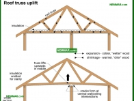 0454-co Roof truss uplift - Trusses - Roof Framing - Structure