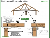 0455-co Roof truss uplift - remedial action - Trusses - Roof Framing - Structure
