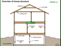 0200-co Overview of house structure - Description - Footings and Foundations - Structure