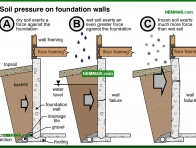0201-co Soil pressure on foundation walls - Description - Footings and Foundations - Structure