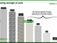 0203-co Bearing strength of soils - Description - Footings and Foundations - Structure