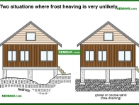 0204-co Two situations where frost heaving is very unlikely - Description - Footings and Foundations - Structure