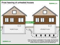 0205-co Frost heaving of unheated houses - Description - Footings and Foundations - Structure