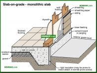 0208-co Slab on grade - monolithic slab - Description - Footings and Foundations - Structure