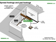 0209-co Spread footings and pad footings - Description - Footings and Foundations - Structure