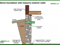 0213-co Stone foundation with masonry exterior walls - Description - Footings and Foundations - Structure