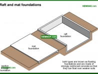 0215-co Raft and mat foundations - Description - Footings and Foundations - Structure