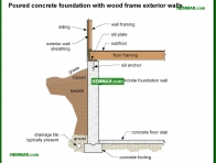 0218-co Poured concrete foundation with wood frame exterior walls - Description - Footings and Foundations - Structure