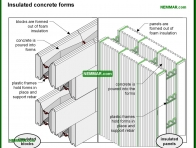 0220-co Insulated concrete forms - Description - Footings and Foundations - Structure