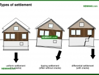 0221-co Types of settlement - Problems - Footings and Foundations - Structure