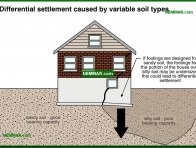 0222-co Differential settlement caused by variable soil types - Problems - Footings and Foundations - Structure
