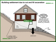 0224-co Building settlement due to cut and fill excavation - Problems - Footings and Foundations - Structure