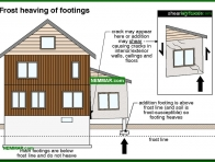 0226-co Frost heaving of footings - Problems - Footings and Foundations - Structure