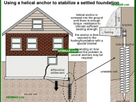 0229-co Using a helical anchor to stabilize a settled foundation - Problems - Footings and Foundations - Structure