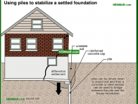 0230-co Using piles to stabilize a settled foundation - Problems - Footings and Foundations - Structure