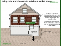 0231-co Using rods and channels to stabilize a settled house - Problems - Footings and Foundations - Structure