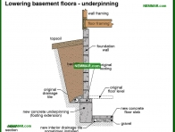 0234-co Lowering basement floors - underpinning - Problems - Footings and Foundations - Structure