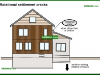 0236-co Rotational settlement cracks - Problems - Footings and Foundations - Structure