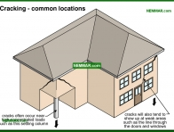 0237-co Cracking - common locations - Problems - Footings and Foundations - Structure