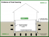 0240-co Evidence of frost heaving - Problems - Footings and Foundations - Structure