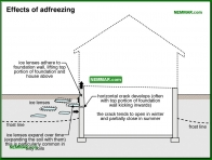 0244-co Effects of adfreezing - Problems - Footings and Foundations - Structure