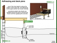 0245-co Adfreezing and deck piers - Problems - Footings and Foundations - Structure